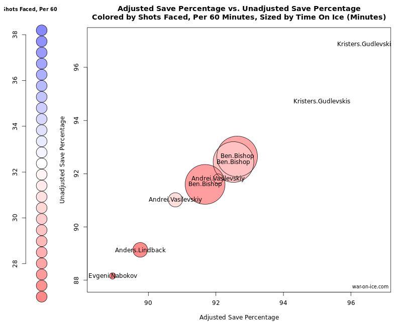 Capture goalie chart
