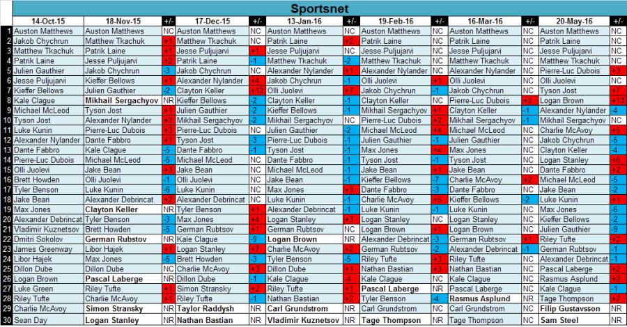 sportsnetfinalrankings