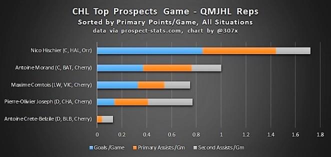 chl-prospects-gm-qmjhl