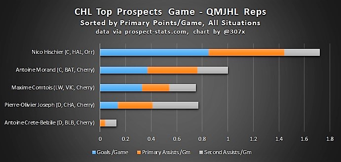 chl-prospects-gm-qmjhl
